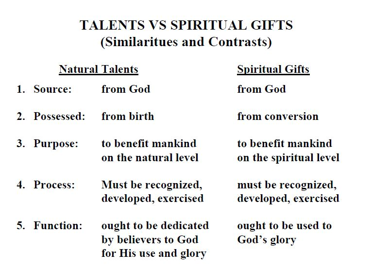 Part 2 Spiritual Gifts/Talents and knowing when to use them ...